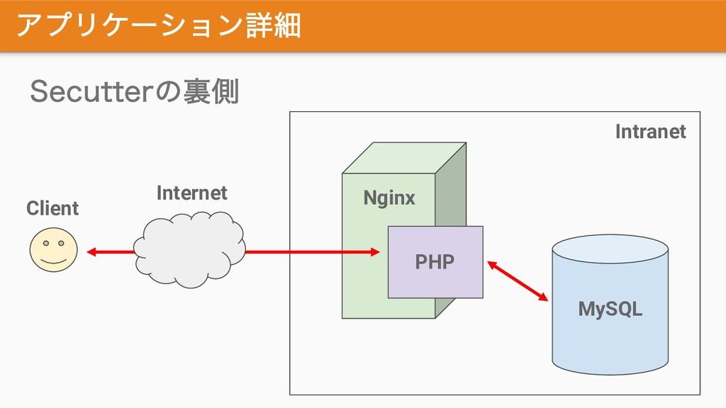 ΞϓϦέʔγϣϯৄࡉ 4FDVUUFSͷཪଆ Nginx PHP MySQL Client I...