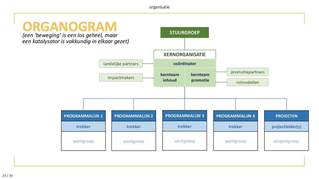 24 / 30 organisatie ORGANOGRAM (een 'beweging' ...