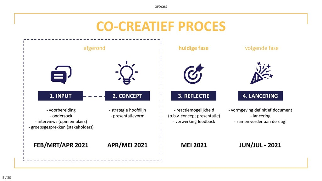 5 / 30 proces CO-CREATIEF PROCES 4. LANCERING 3...