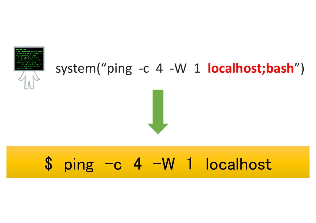 """system(""""ping -c 4 -W 1 localhost;bash"""") $ ping ..."""