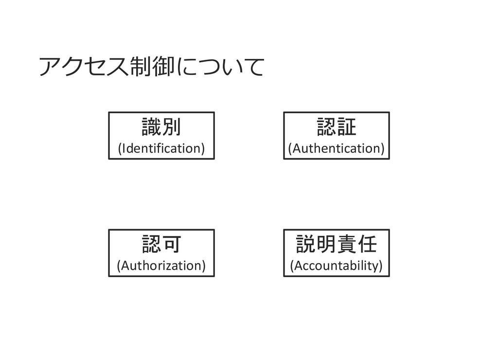 アクセス制御について 認証 (Authentication) 認可 (Authorizatio...