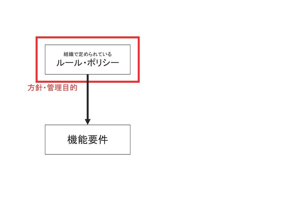 組織で定められている ルール・ポリシー 機能要件 方針・管理目的