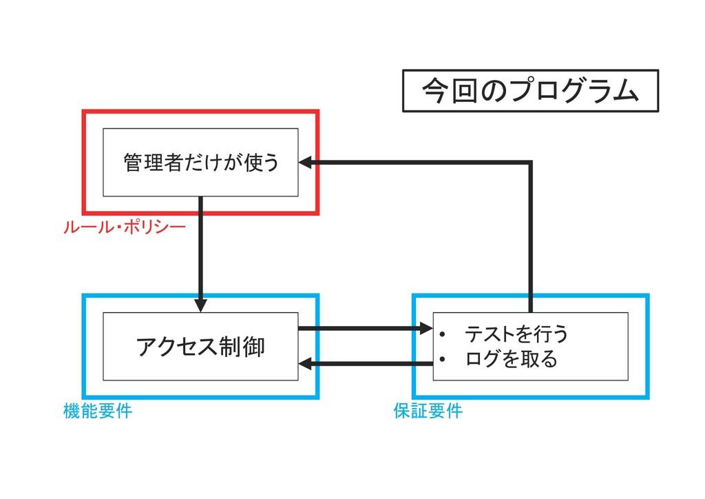 F F 管理者だけが使う アクセス制御 • テストを行う • ログを取る ルール・ポリシー 機...