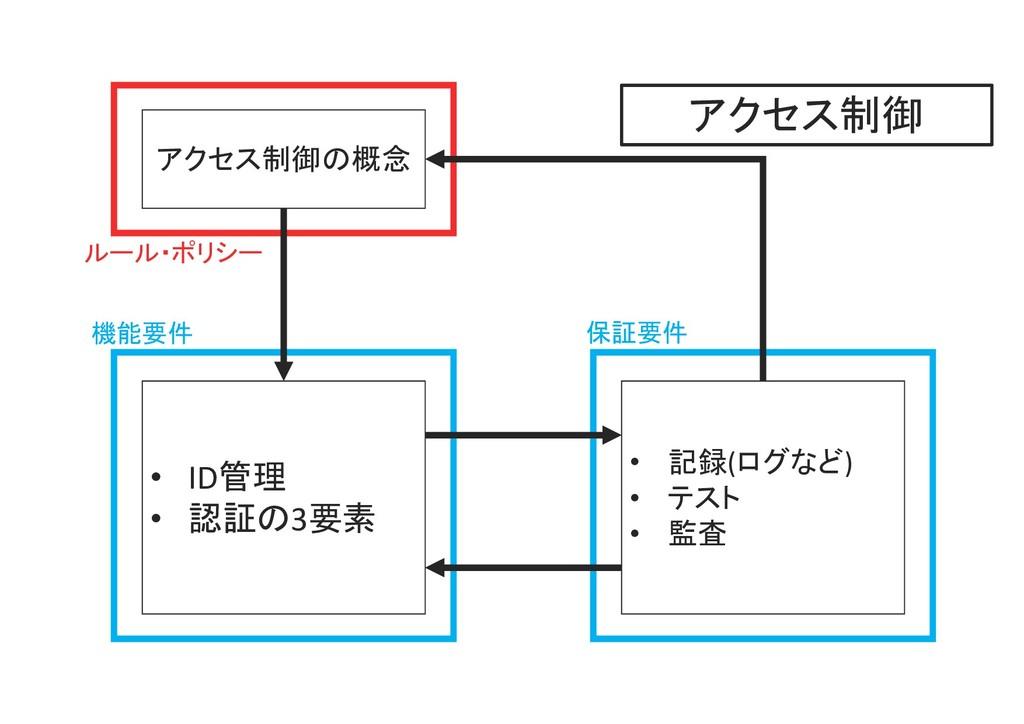F F アクセス制御の概念 • ID管理 • 認証の3要素 • 記録(ログなど) • テスト ...