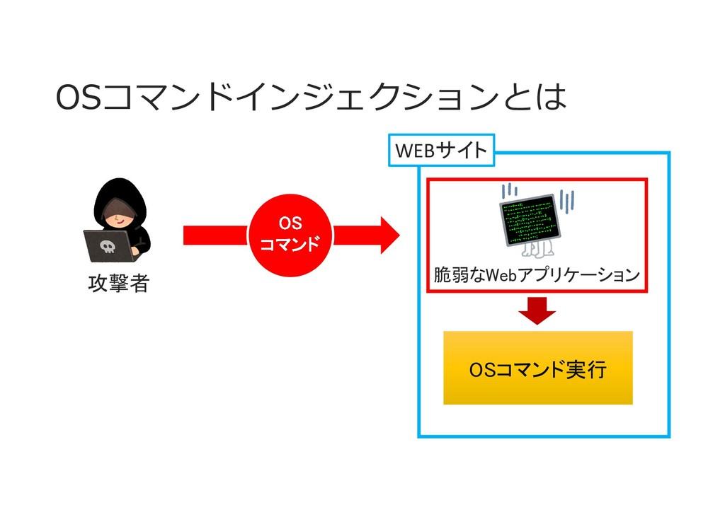 OSコマンドインジェクションとは WEBサイト 脆弱なWebアプリケーション 攻撃者 OSコマ...