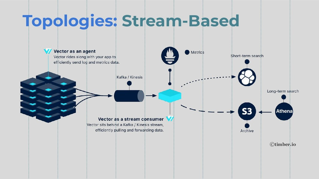 Topologies: Stream-Based ©timber.io