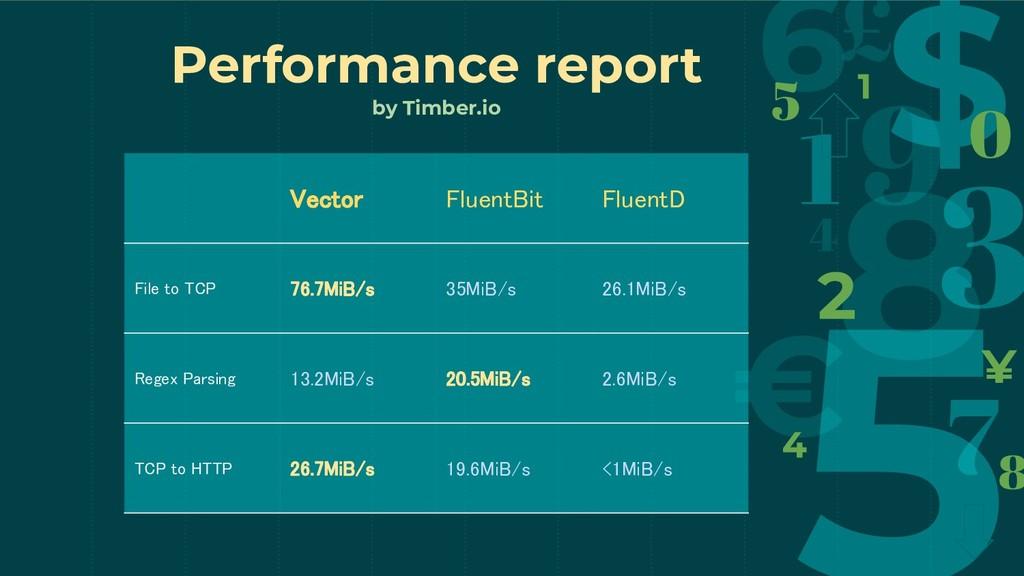 Vector FluentBit FluentD File to TCP 76.7...