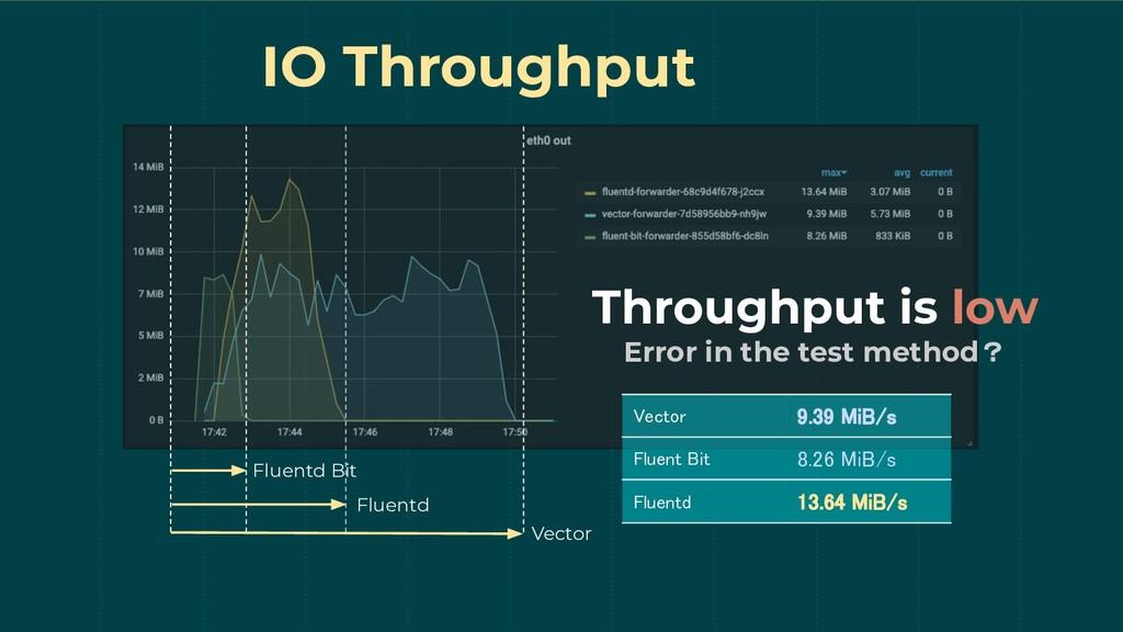 IO Throughput Vector Fluentd Fluentd Bit Throug...