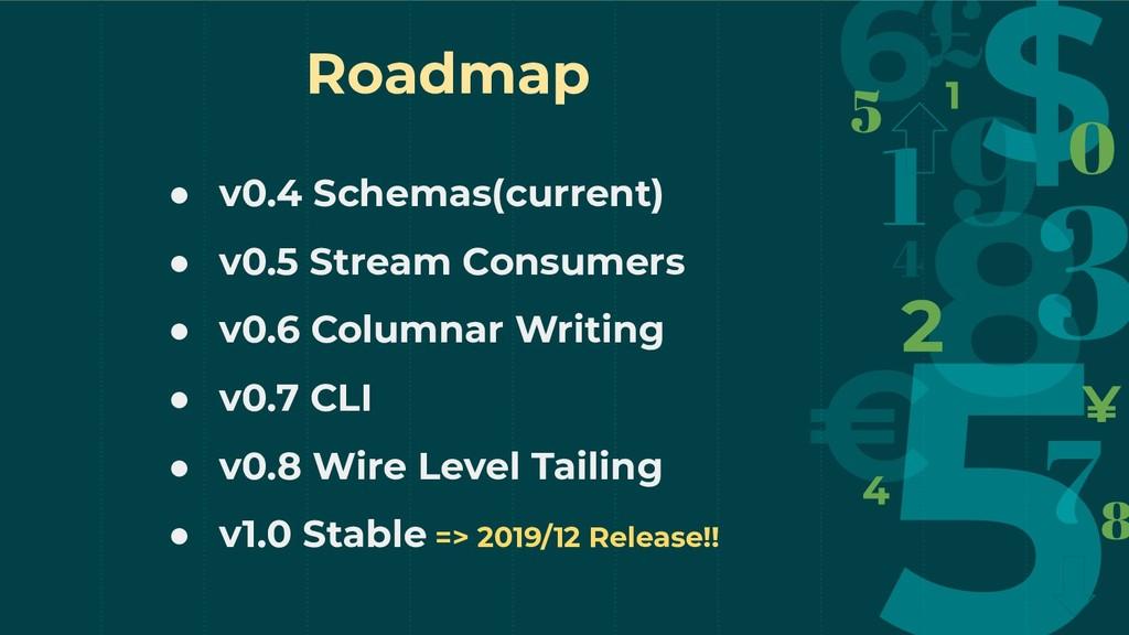 Roadmap ● v0.4 Schemas(current) ● v0.5 Stream C...