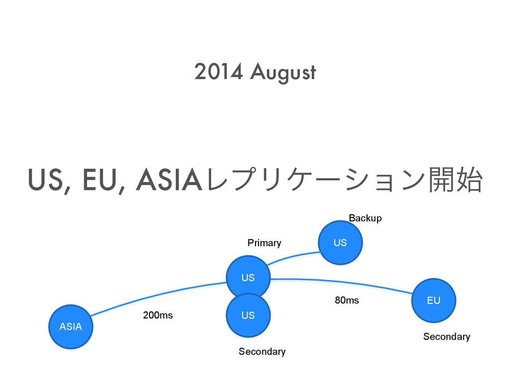 US, EU, ASIAϨϓϦέʔγϣϯ։ 2014 August ASIA US EU U...