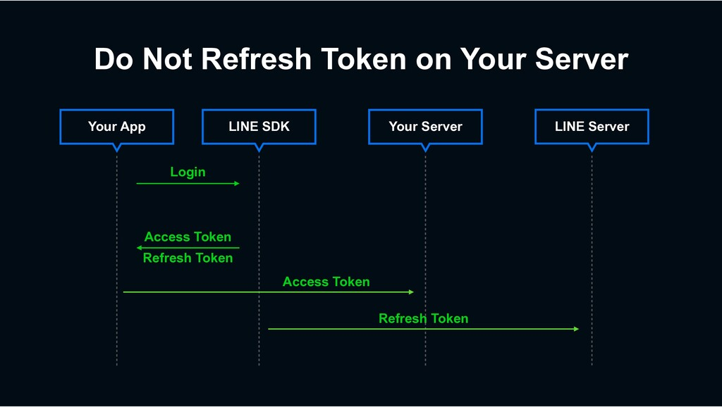 Do Not Refresh Token on Your Server Your Server...
