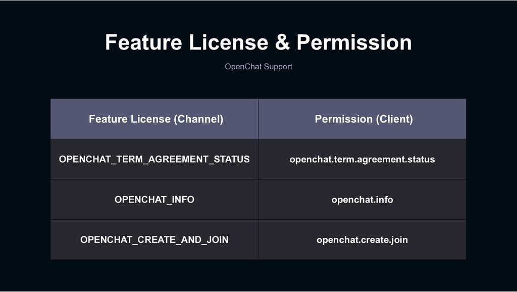 Feature License & Permission OpenChat Support F...