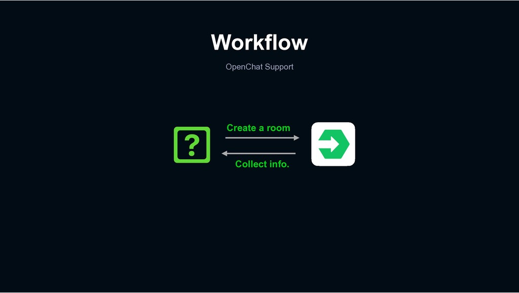 Workflow OpenChat Support Create a room Collect...