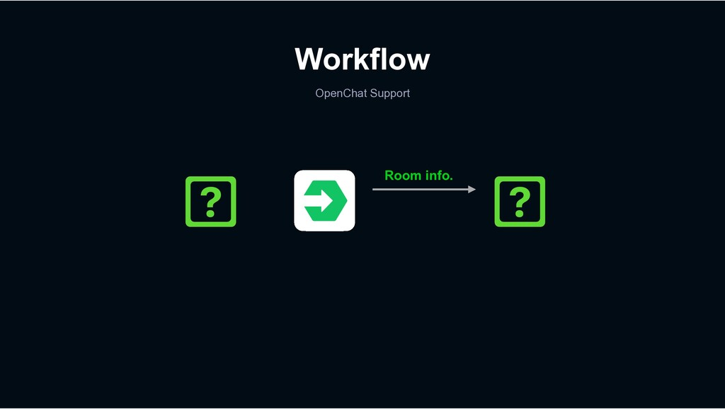 Workflow OpenChat Support Room info.