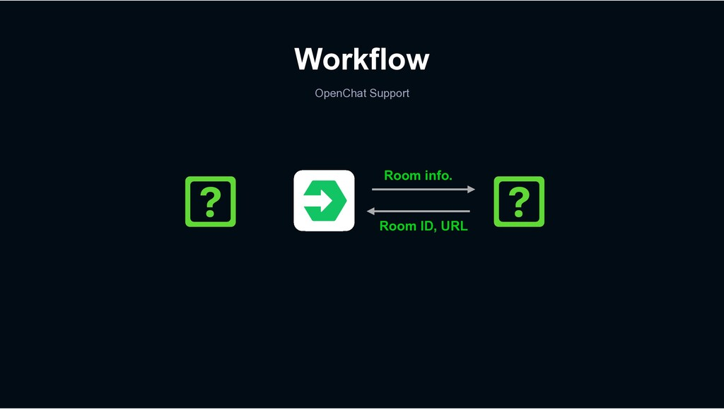 Workflow OpenChat Support Room info. Room ID, U...