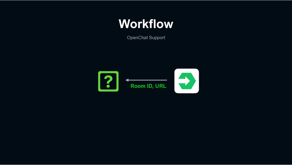 Workflow OpenChat Support Room ID, URL