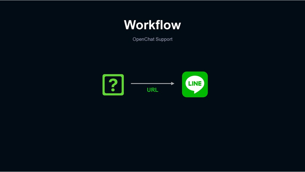 Workflow OpenChat Support URL