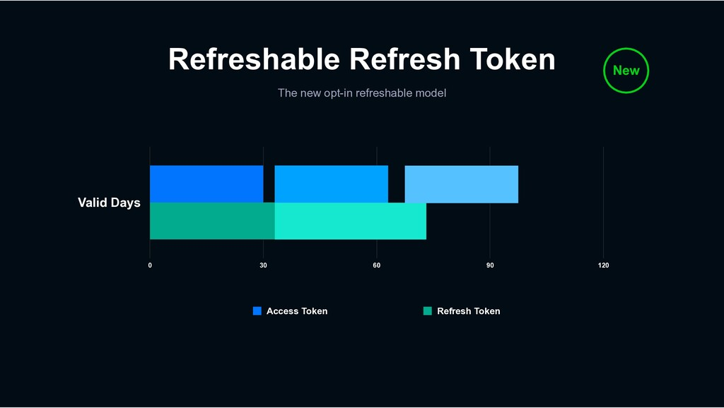 Refreshable Refresh Token The new opt-in refres...