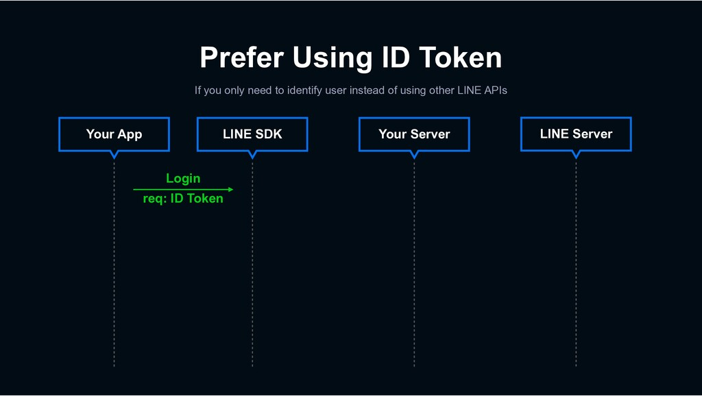 Prefer Using ID Token If you only need to ident...