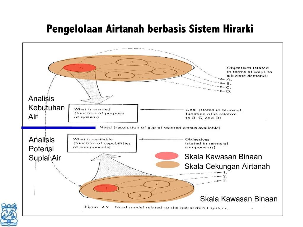 Pengelolaan Airtanah berbasis Sistem Hirarki Sk...