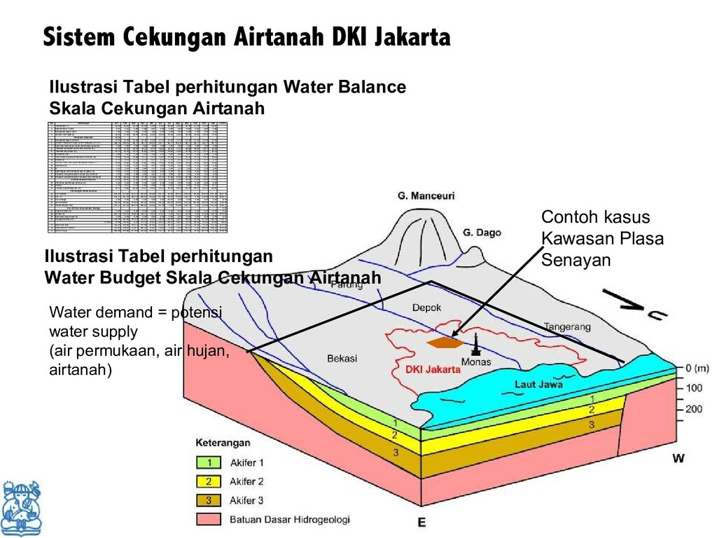 Sistem Cekungan Airtanah DKI Jakarta Contoh kas...