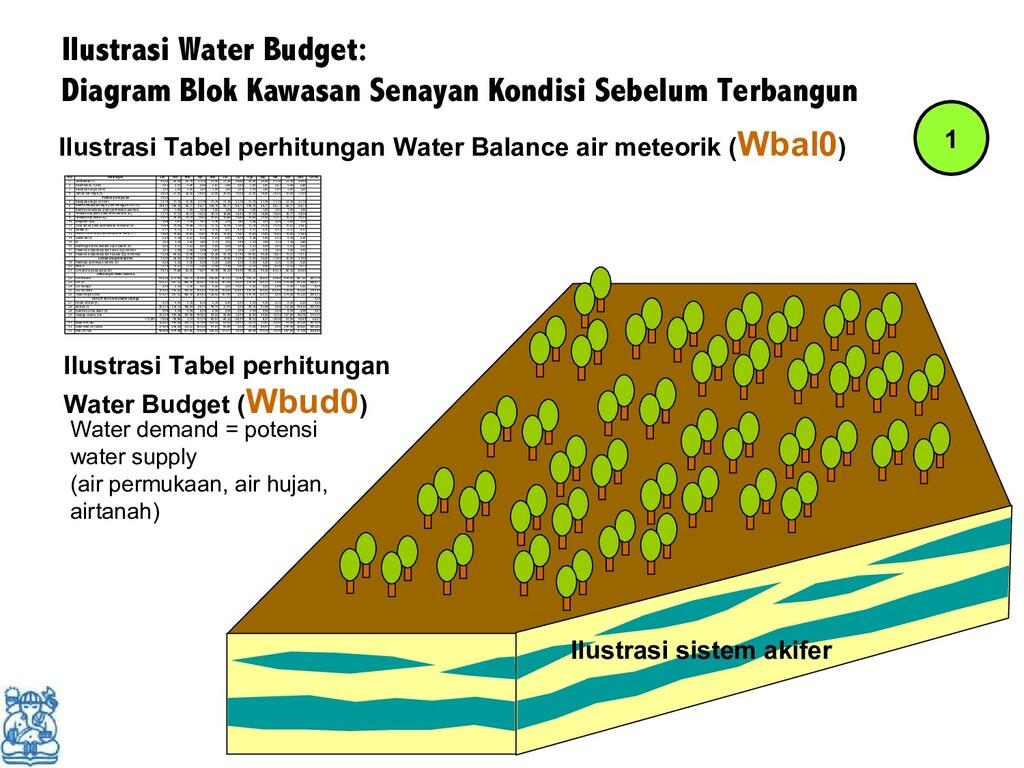 Ilustrasi Water Budget: Diagram Blok Kawasan Se...