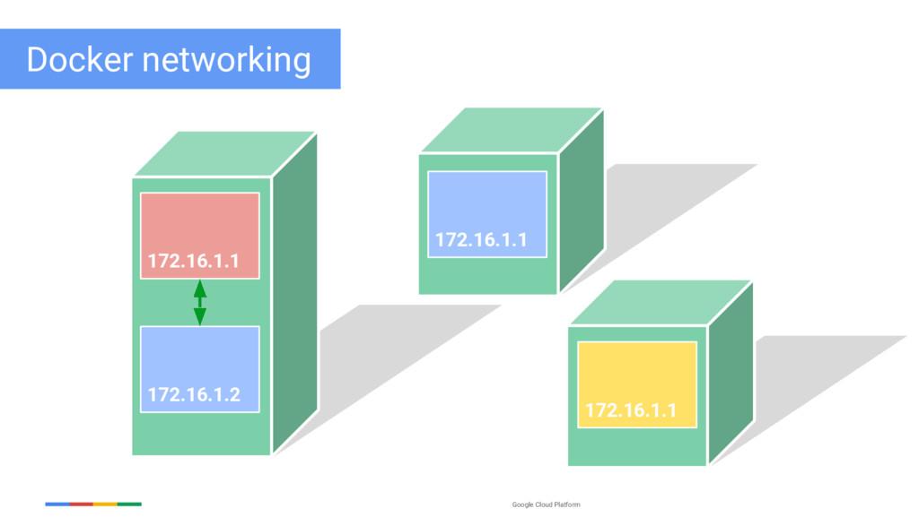 Google Cloud Platform 172.16.1.1 172.16.1.2 Doc...