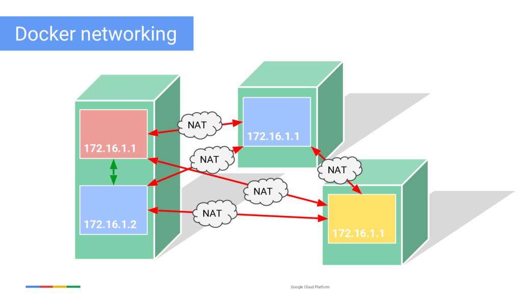 Google Cloud Platform 172.16.1.1 172.16.1.2 172...