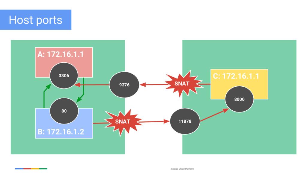 Google Cloud Platform Host ports A: 172.16.1.1 ...