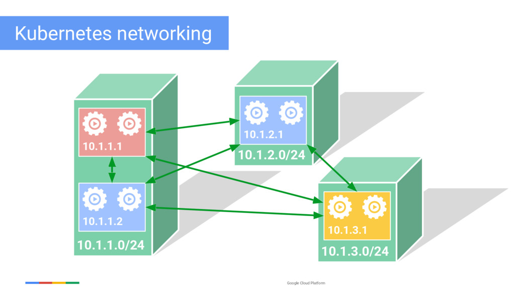 Google Cloud Platform 10.1.1.0/24 10.1.1.1 10.1...
