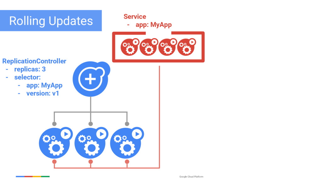 Google Cloud Platform Rolling Updates Replicati...