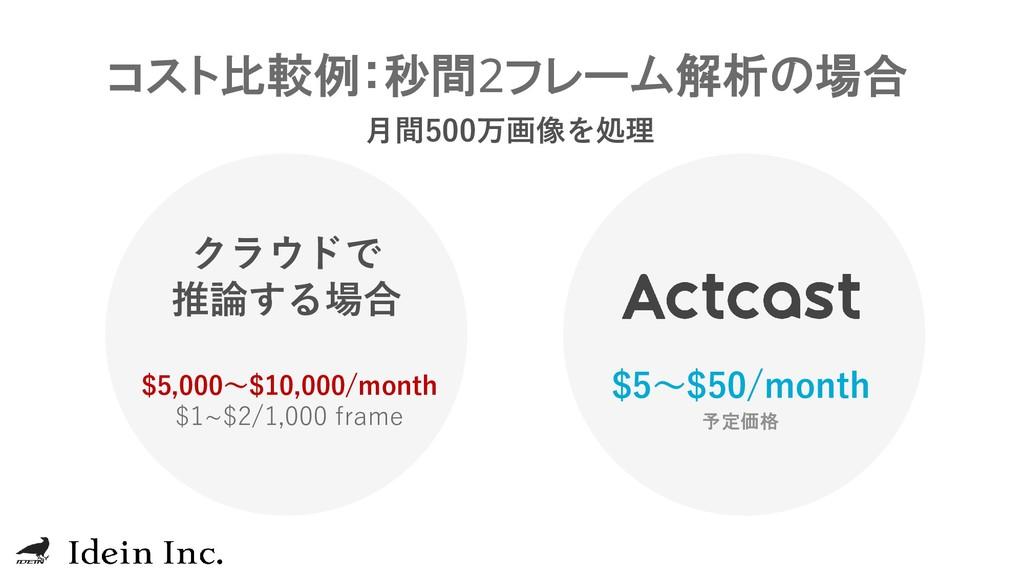 コスト比較例:秒間2フレーム解析の場合 $5,000~$10,000/month $1~$2/...