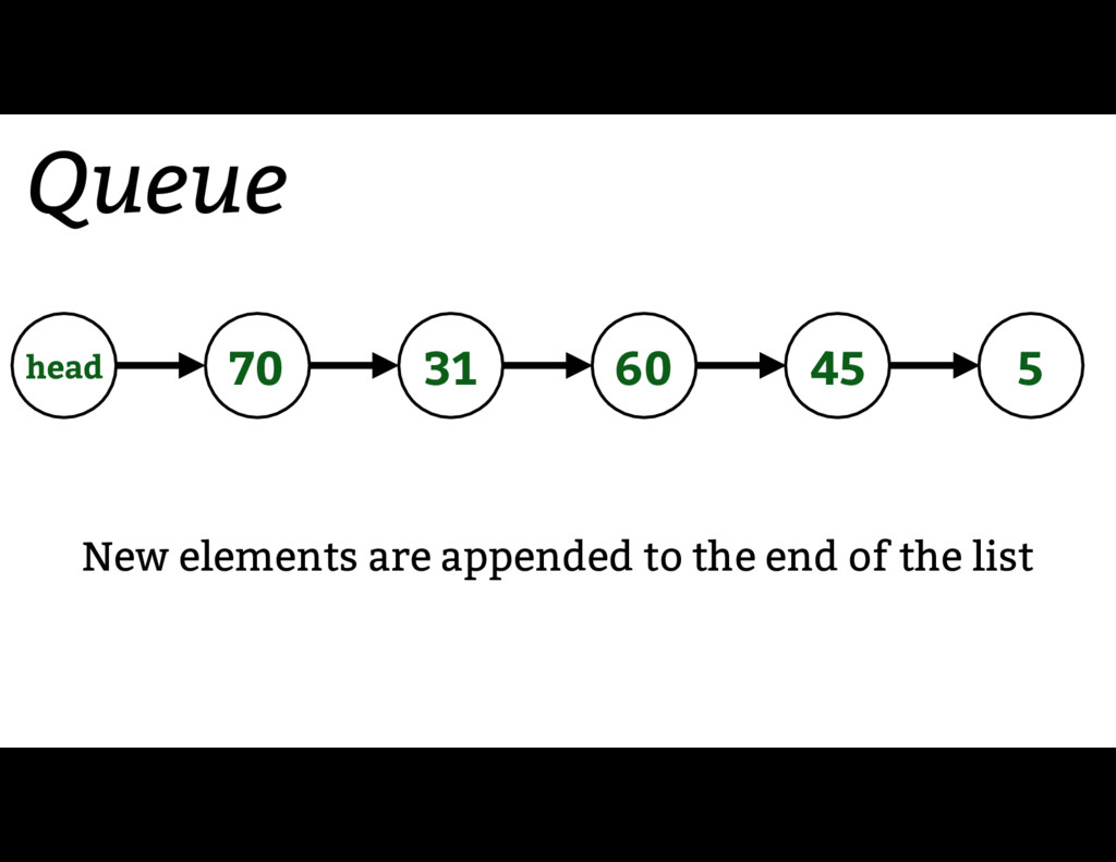 Queue New elements are appended to the end of t...