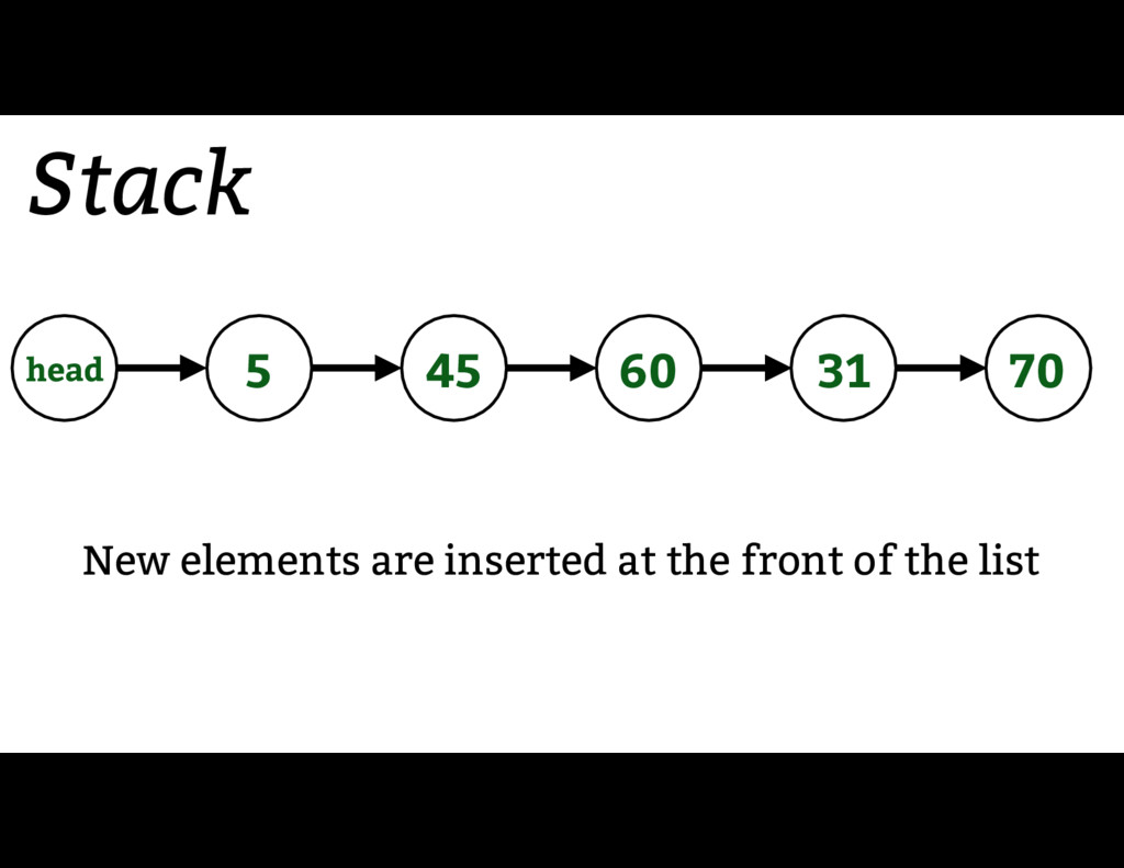 Stack 60 45 70 31 5 head New elements are inser...