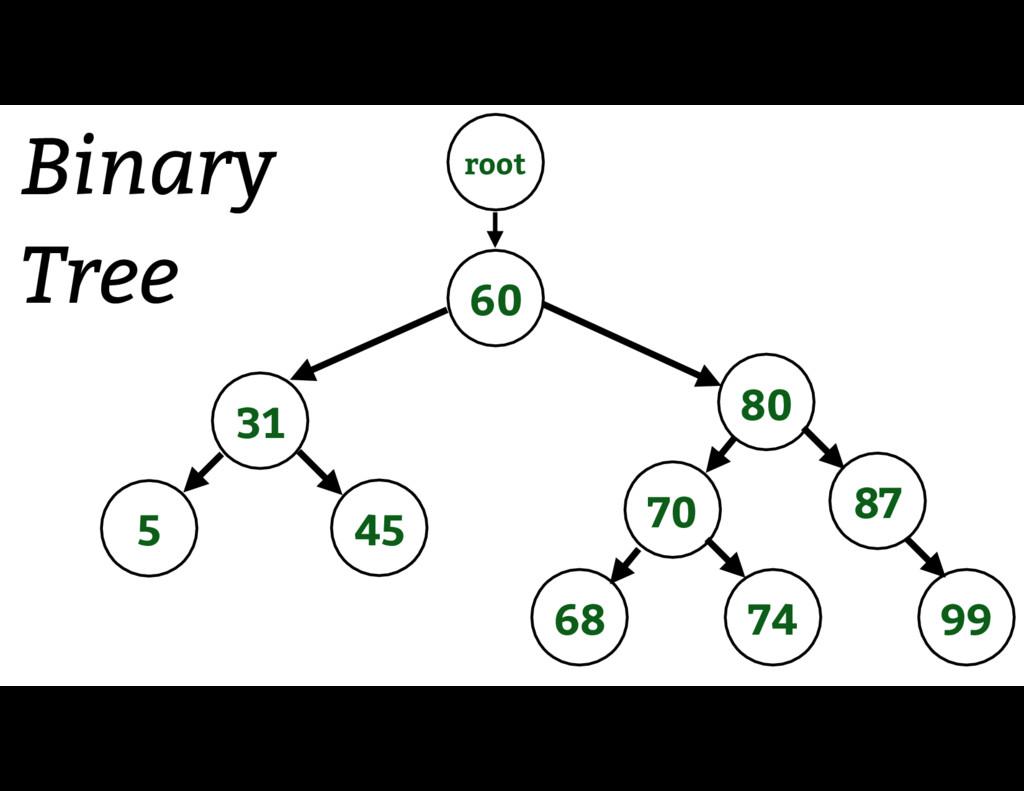 60 31 5 45 80 70 74 99 87 68 Binary Tree root