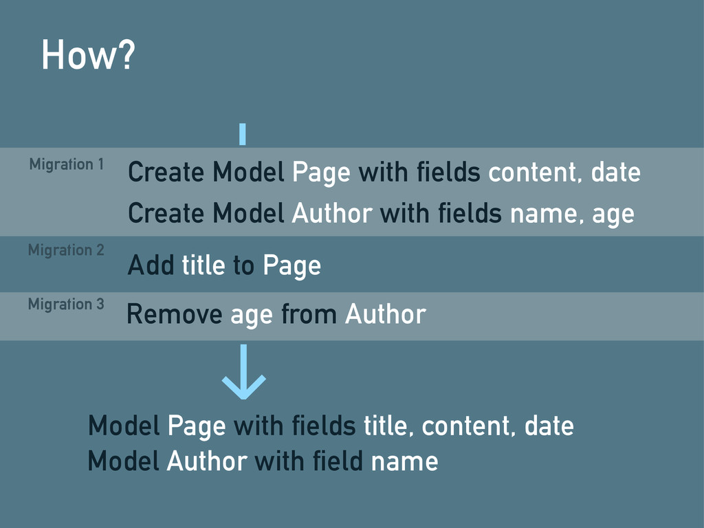 How? Create Model Page with fields content, dat...