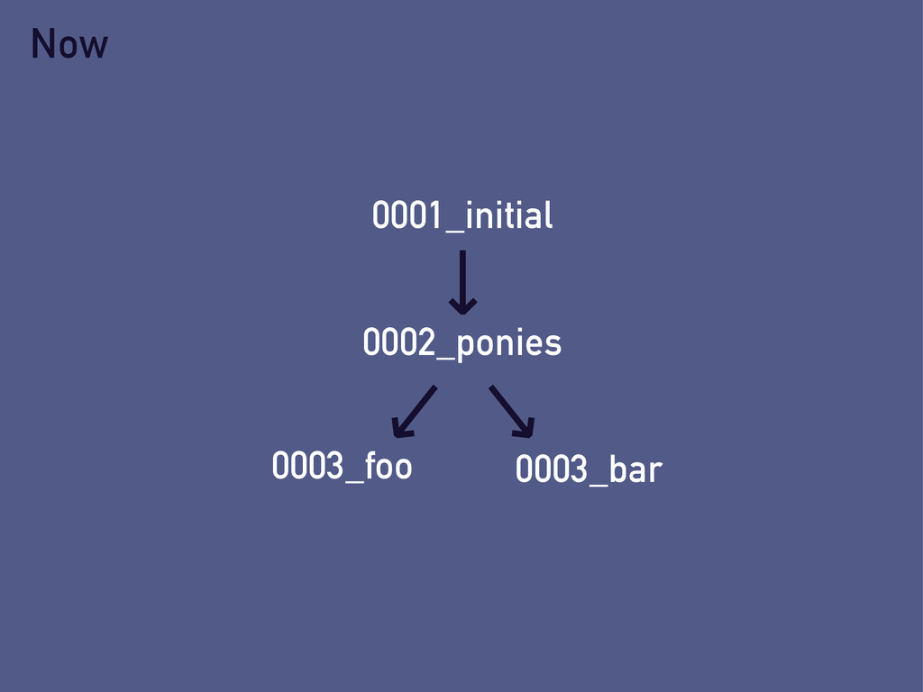 0001_initial Now 0002_ponies 0003_foo 0003_bar