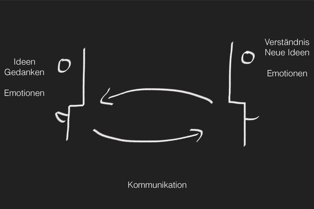 Kommunikation Ideen Gedanken  Emotionen Vers...