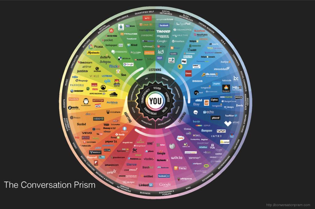 The Conversation Prism http://conversationprism...