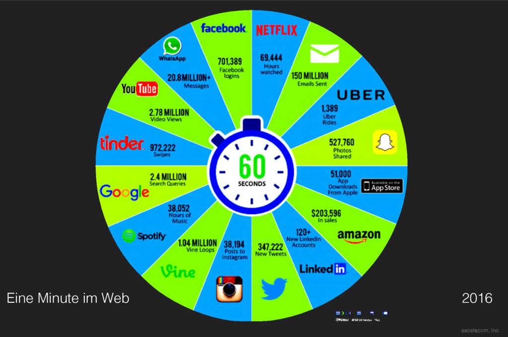 Eine Minute im Web 2016 excelacom, Inc.