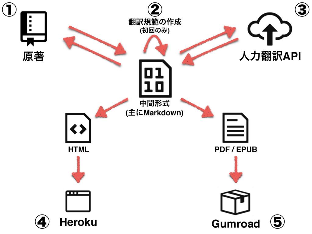 ݪஶ ਓྗ༁API Heroku Gumroad HTML தؒܗࣜ (ओʹMarkdown...