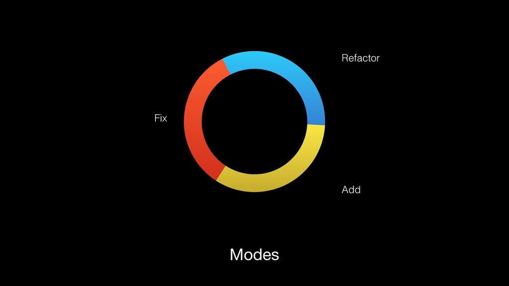 Modes Fix Add Refactor