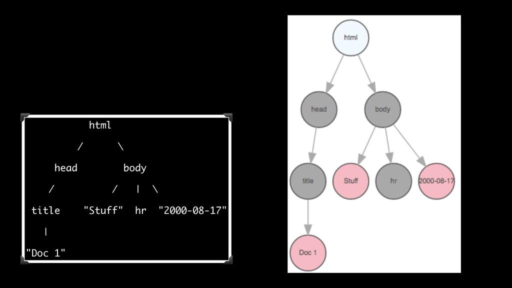 "html / \ head body / / | \ title ""Stuff"" hr ""20..."