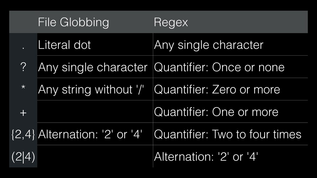File Globbing Regex . Literal dot Any single ch...