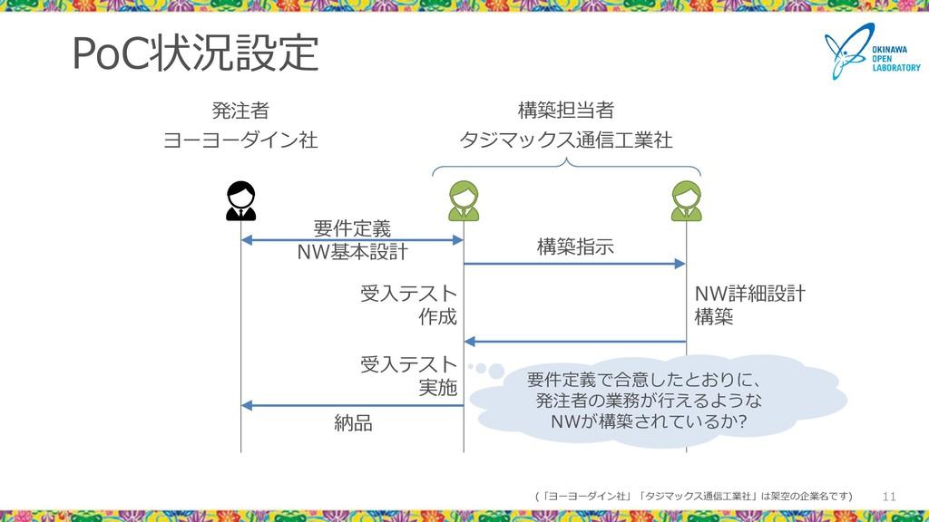 PoC状況設定 11 発注者 要件定義 NW基本設計 NW詳細設計 構築 構築指示 納品 受入...
