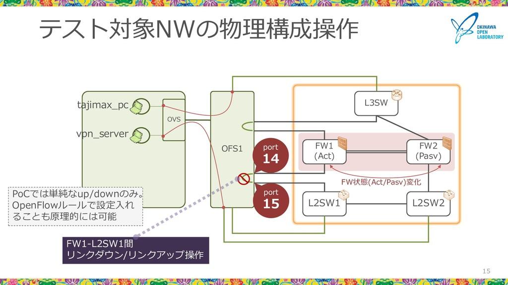 テスト対象NWの物理構成操作 15 L3SW FW1 (Act) FW2 (Pasv) L2S...
