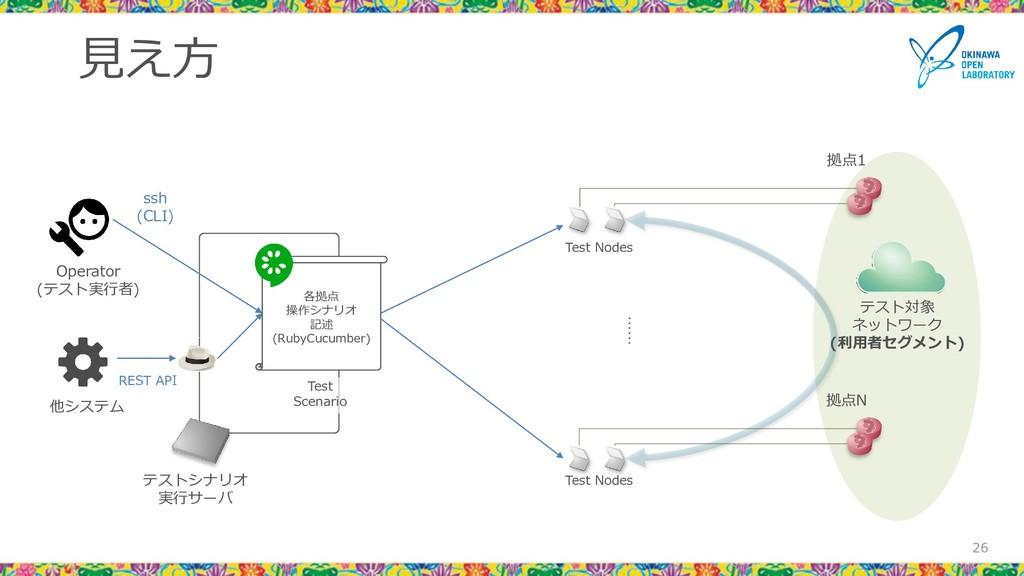 テストシナリオ 実行サーバ 見え方 26 26 テスト対象 ネットワーク (利用者セグメント)...
