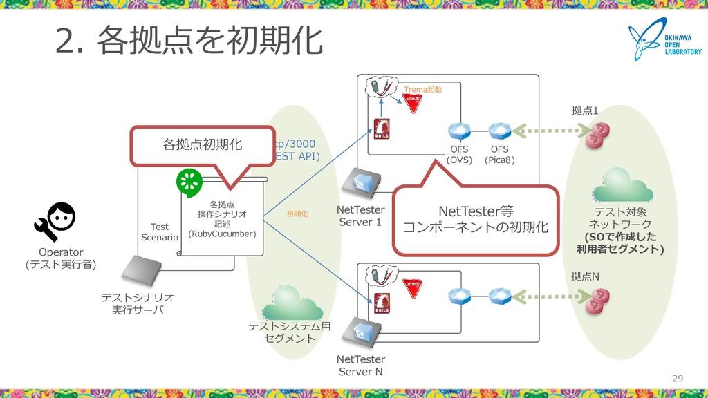 2. 各拠点を初期化 29 29 Test Scenario NetTester Server...