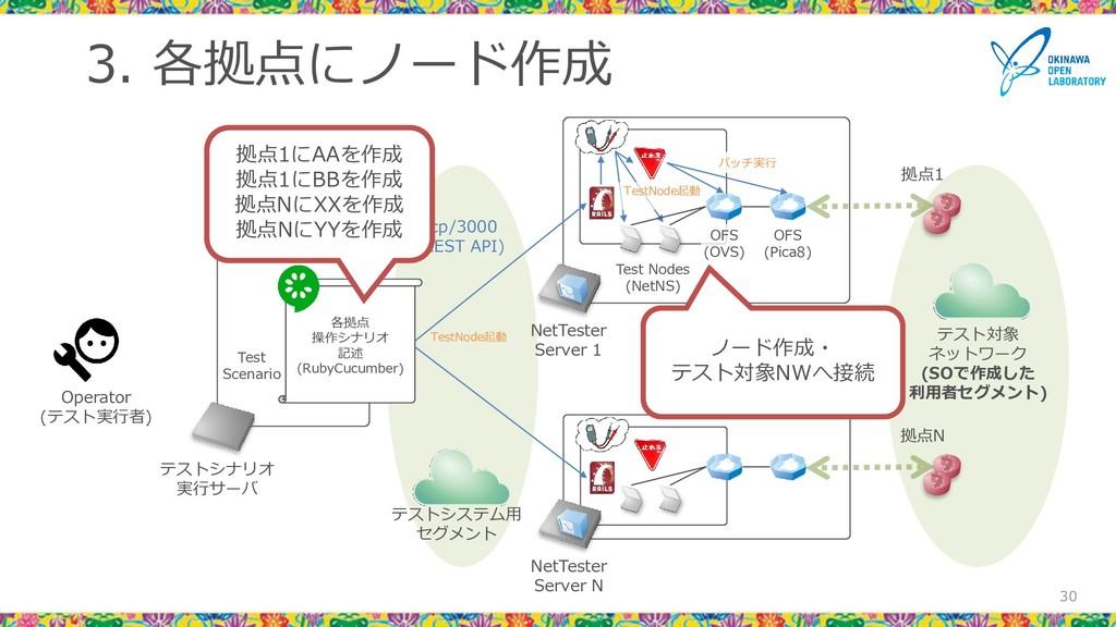 3. 各拠点にノード作成 30 30 Test Scenario NetTester Serv...