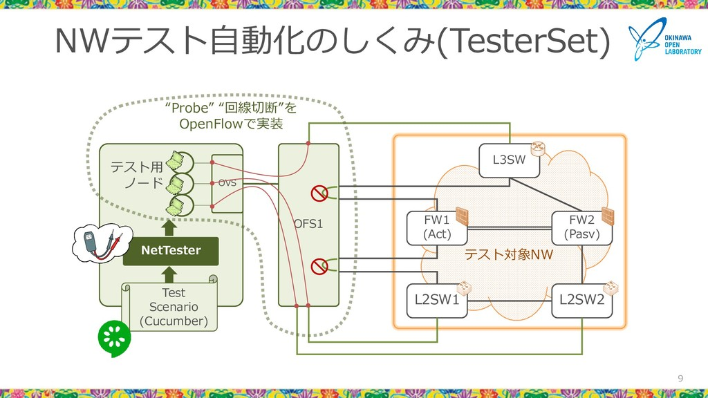 NWテスト自動化のしくみ(TesterSet) 9 L3SW FW1 (Act) FW2 (P...